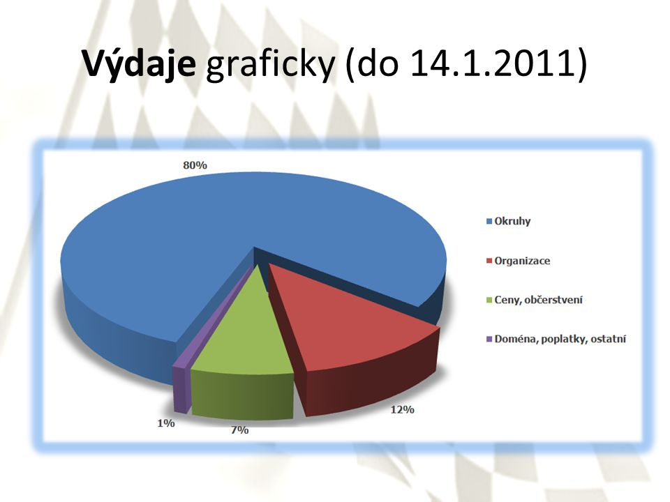 Výdaje graficky (do 14.1.2011)