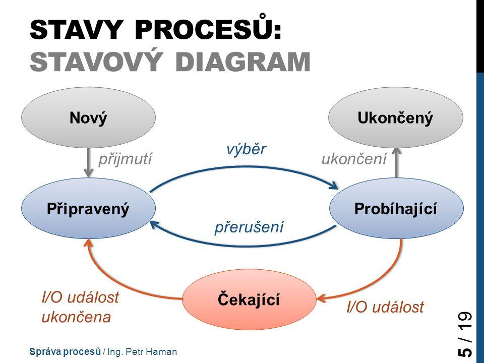 STAVY PROCESŮ: STAVOVÝ DIAGRAM Správa procesů / Ing.