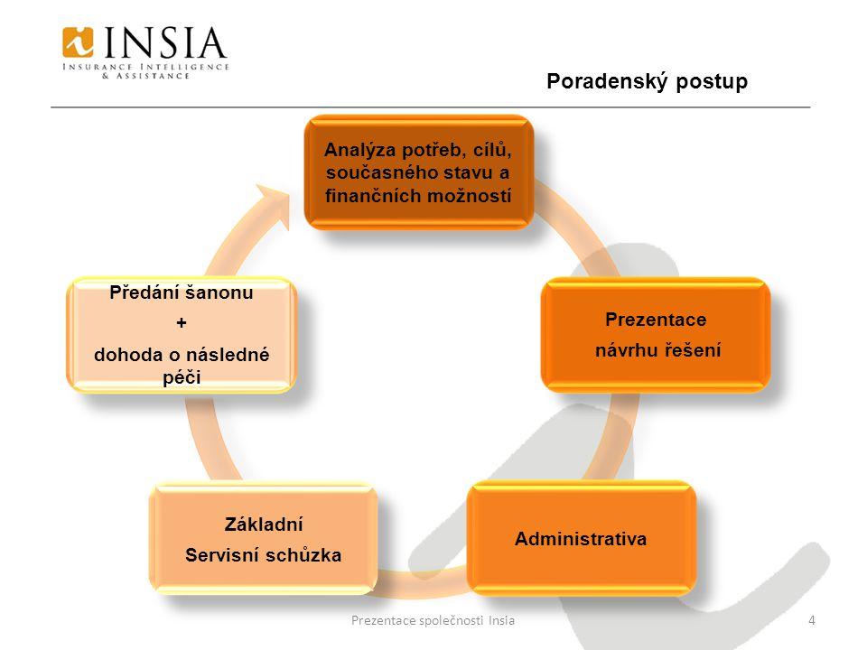 Prezentace společnosti Insia4 Analýza potřeb, cílů, současného stavu a finančních možností Prezentace návrhu řešení Administrativa Základní Servisní schůzka Poradenský postup