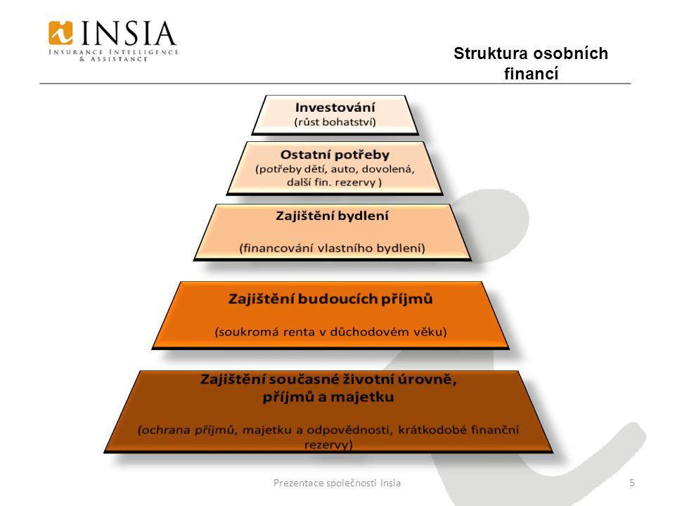 Prezentace společnosti Insia6 Partnerské pojišťovny