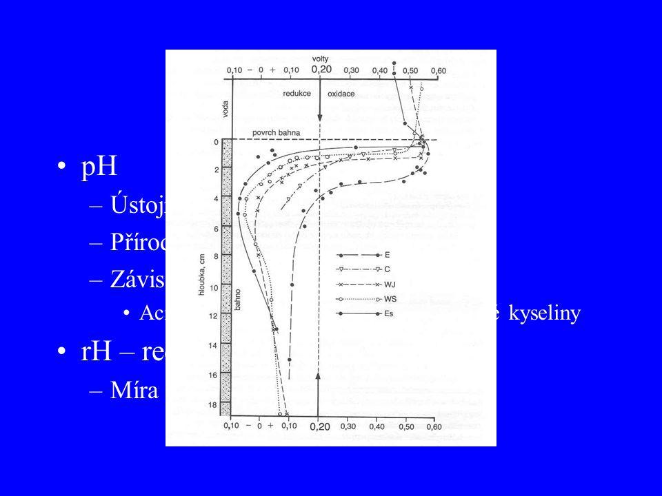 pH a rH pH –Ústojný systém –Přírodní vody – 6,4 až 10,25 –Závislost na rozpuštěných látkách Acidifikace – dystrofní vody – humínové kyseliny rH – redo