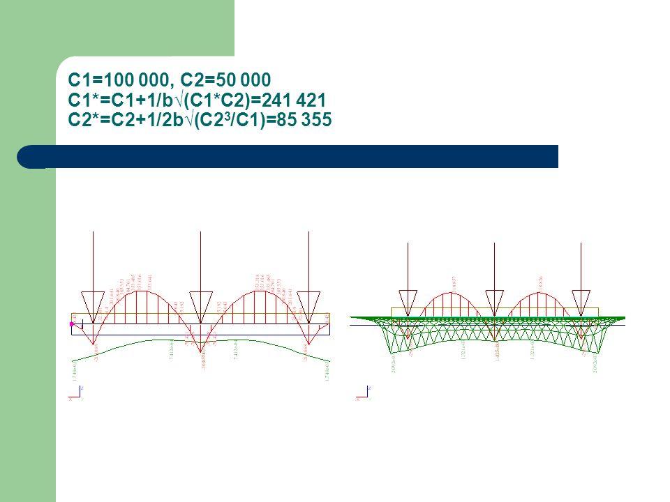 C1=100 000, C2=50 000 C1*=C1+1/b√(C1*C2)=241 421 C2*=C2+1/2b√(C2 3 /C1)=85 355