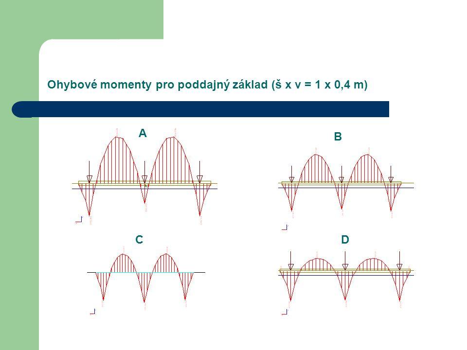 Ohybové momenty pro poddajný základ (š x v = 1 x 0,4 m) A B CD