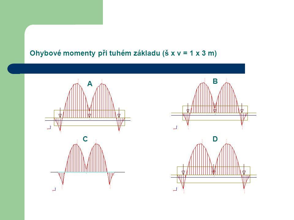 Ohybové momenty při tuhém základu (š x v = 1 x 3 m) A B CD