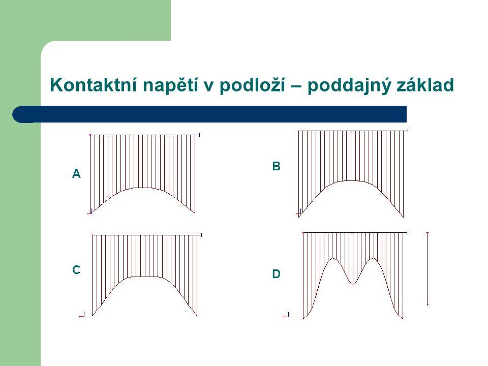 Kontaktní napětí v podloží – poddajný základ A B C D