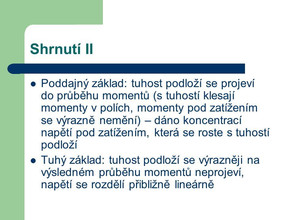 Shrnutí II Poddajný základ: tuhost podloží se projeví do průběhu momentů (s tuhostí klesají momenty v polích, momenty pod zatížením se výrazně nemění)