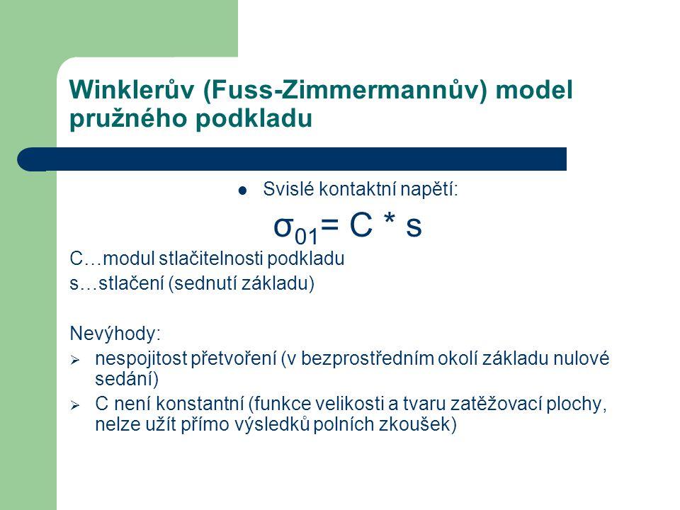 Winklerův (Fuss-Zimmermannův) model pružného podkladu Svislé kontaktní napětí: σ 01 = C * s C…modul stlačitelnosti podkladu s…stlačení (sednutí základ