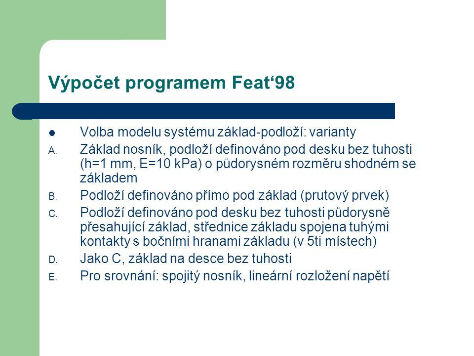 Výpočet programem Feat'98 Volba modelu systému základ-podloží: varianty A. Základ nosník, podloží definováno pod desku bez tuhosti (h=1 mm, E=10 kPa)
