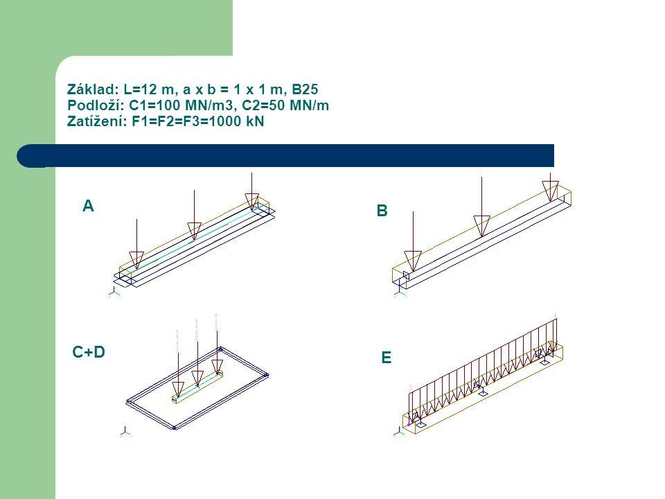 Základ: L=12 m, a x b = 1 x 1 m, B25 Podloží: C1=100 MN/m3, C2=50 MN/m Zatížení: F1=F2=F3=1000 kN A B C+D E