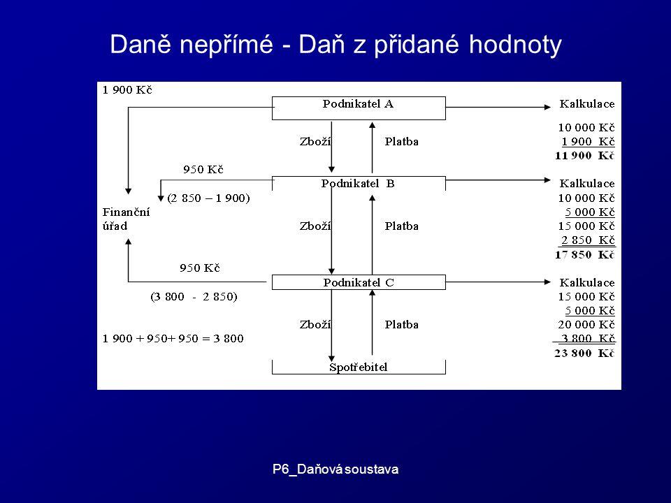P6_Daňová soustava Daně nepřímé - Daň z přidané hodnoty