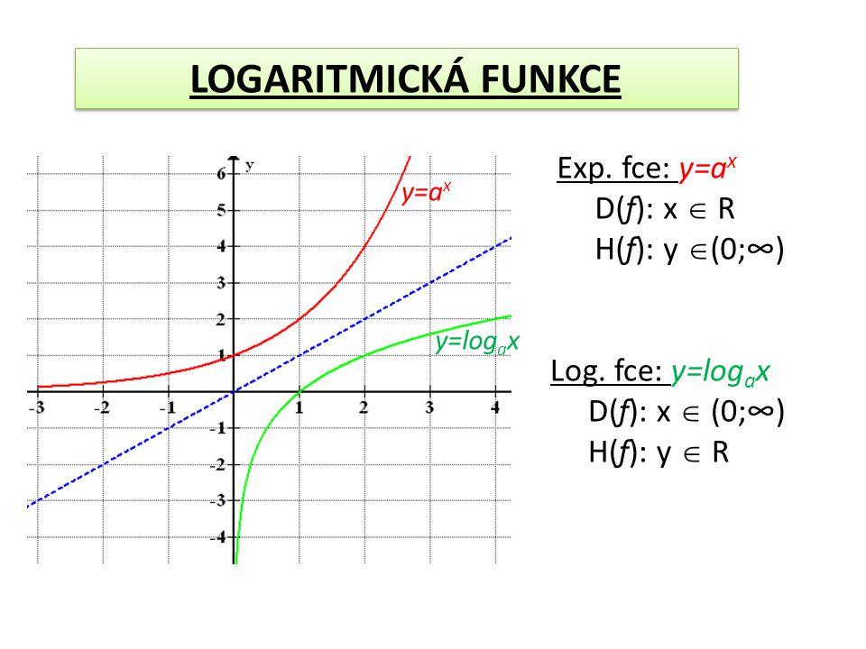 y=a x y=log a x Exp. fce: y=a x D(f): x  R H(f): y  (0;∞) Log. fce: y=log a x D(f): x  (0;∞) H(f): y  R LOGARITMICKÁ FUNKCE