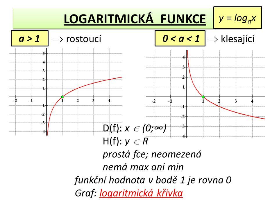a > 1 0 < a < 1  rostoucí  klesající y = log a x D(f): x  (0;∞) H(f): y  R prostá fce; neomezená nemá max ani min funkční hodnota v bodě 1 je rovn