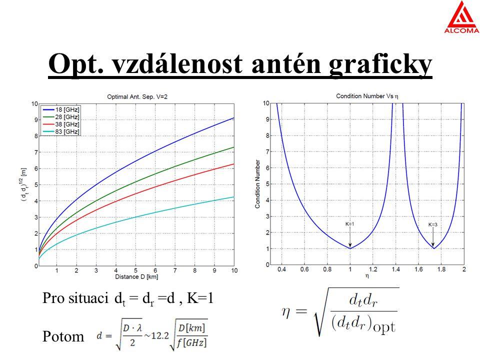 Opt. vzdálenost antén graficky Pro situaci d t = d r =d, K=1 Potom