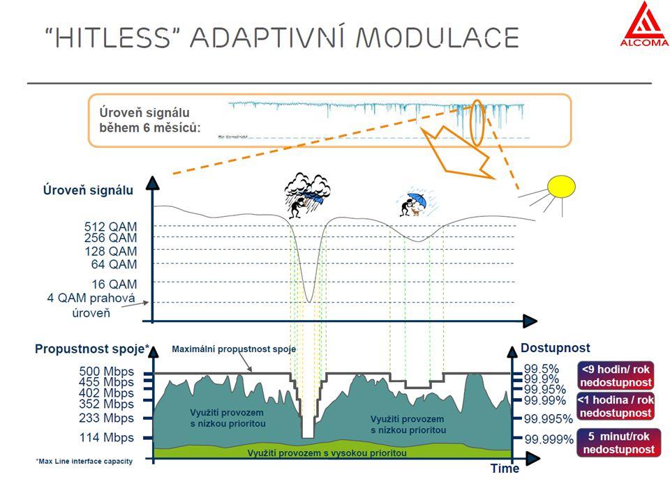XPIC Využívá najednou obě polarizace na stejném kanálu Paradoxně při ACAP plánování zamezuje použití sousedních kanálů a tedy (globálně) nepřináší výhodu lepšího využití spektra Poplatky závisí na regulátorovi – může být výhodnější Složitější nastavování, problém s depolarizací (déšť) Výhody –záloha (1+1), pokud není vyhnutí, 1 anténa na 2 jednotky, cena OMT