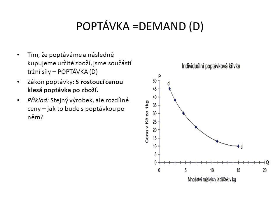 POPTÁVKA =DEMAND (D) Tím, že poptáváme a následně kupujeme určité zboží, jsme součástí tržní síly – POPTÁVKA (D) Zákon poptávky: S rostoucí cenou kles