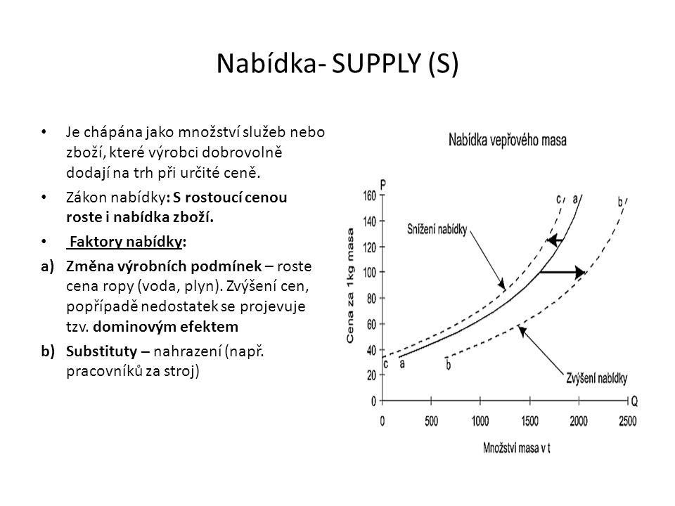 Nabídka- SUPPLY (S) Je chápána jako množství služeb nebo zboží, které výrobci dobrovolně dodají na trh při určité ceně. Zákon nabídky: S rostoucí ceno