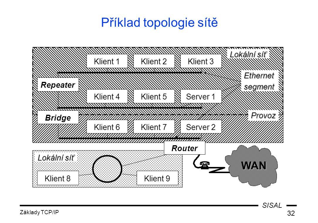 SISAL Základy TCP/IP 32 Příklad topologie sítě Lokální síť WAN  Klient 8 Router Klient 9 Klient 5Klient 4 Klient 7 Klient 3Klient 2Klient 1 Klient 6 Repeater Server 2 Server 1 BridgeProvoz Ethernetsegment