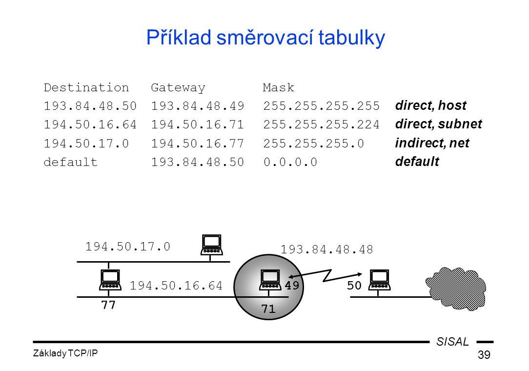 SISAL Základy TCP/IP 39 Příklad směrovací tabulky DestinationGatewayMask 193.84.48.50193.84.48.49255.255.255.255 direct, host 194.50.16.64194.50.16.71255.255.255.224 direct, subnet 194.50.17.0194.50.16.77255.255.255.0 indirect, net default193.84.48.500.0.0.0 default   194.50.16.64 194.50.17.0 193.84.48.48 4950 71 77