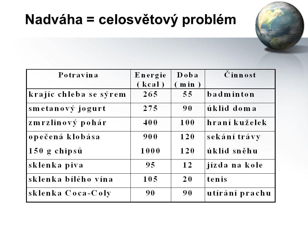 """Nadváha = celosvětový problém Na co energii VYDÁVÁME ? E o = metabolizmus klidový (bazální) = """"volnoběh"""" činnostní = """"zařazená rychlost"""" spojený se zp"""