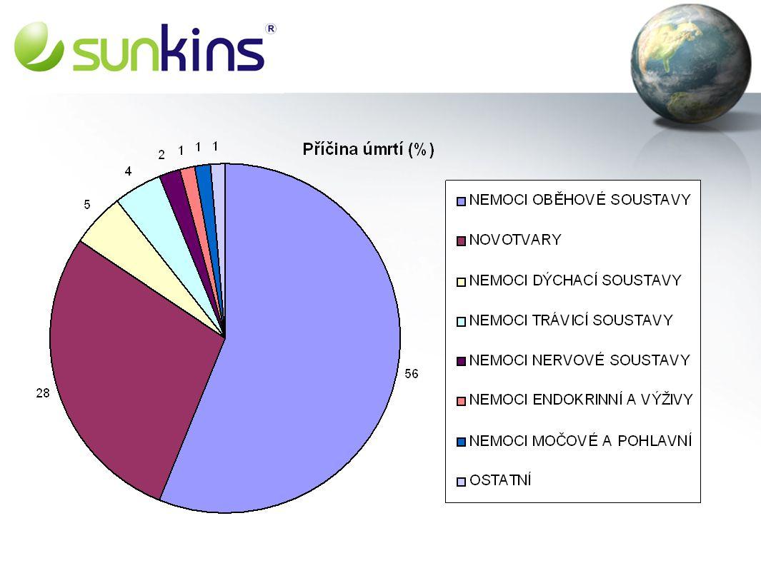 Program zdraví a nemoc = buněčný proces zdraví = správná funkce buněk nadváha = celosvětový zdravotní problém výrobky SUNKINS = základ našeho zdraví -