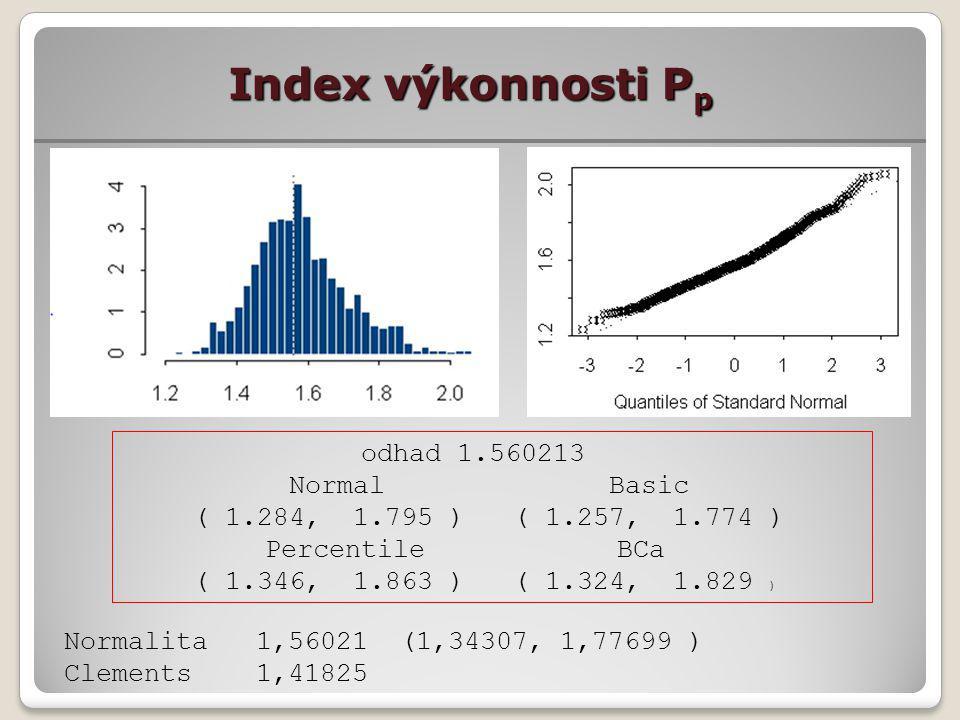 Index výkonnosti P p odhad 1.560213 Normal Basic ( 1.284, 1.795 ) ( 1.257, 1.774 ) Percentile BCa ( 1.346, 1.863 ) ( 1.324, 1.829 ) Normalita1,56021 (