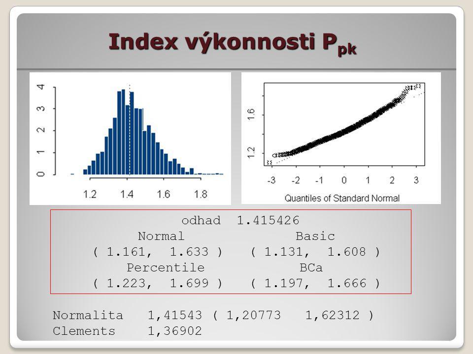 Index výkonnosti P pk odhad 1.415426 Normal Basic ( 1.161, 1.633 ) ( 1.131, 1.608 ) Percentile BCa ( 1.223, 1.699 ) ( 1.197, 1.666 ) Normalita1,41543 ( 1,20773 1,62312 ) Clements1,36902