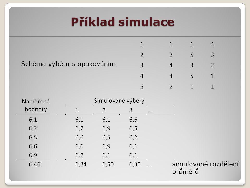 Příklad simulace Schéma výběru s opakováním … simulované rozdělení průměrů
