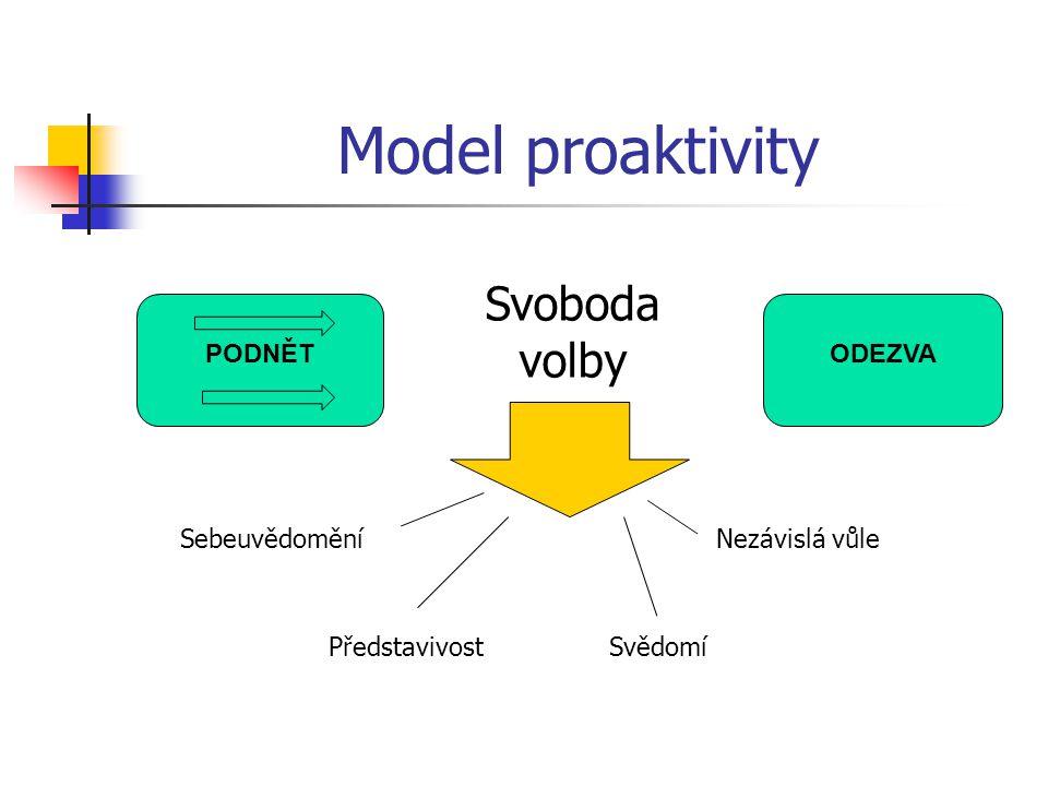 Model proaktivity PODNĚTODEZVA Svoboda volby Sebeuvědomění Představivost Nezávislá vůle Svědomí