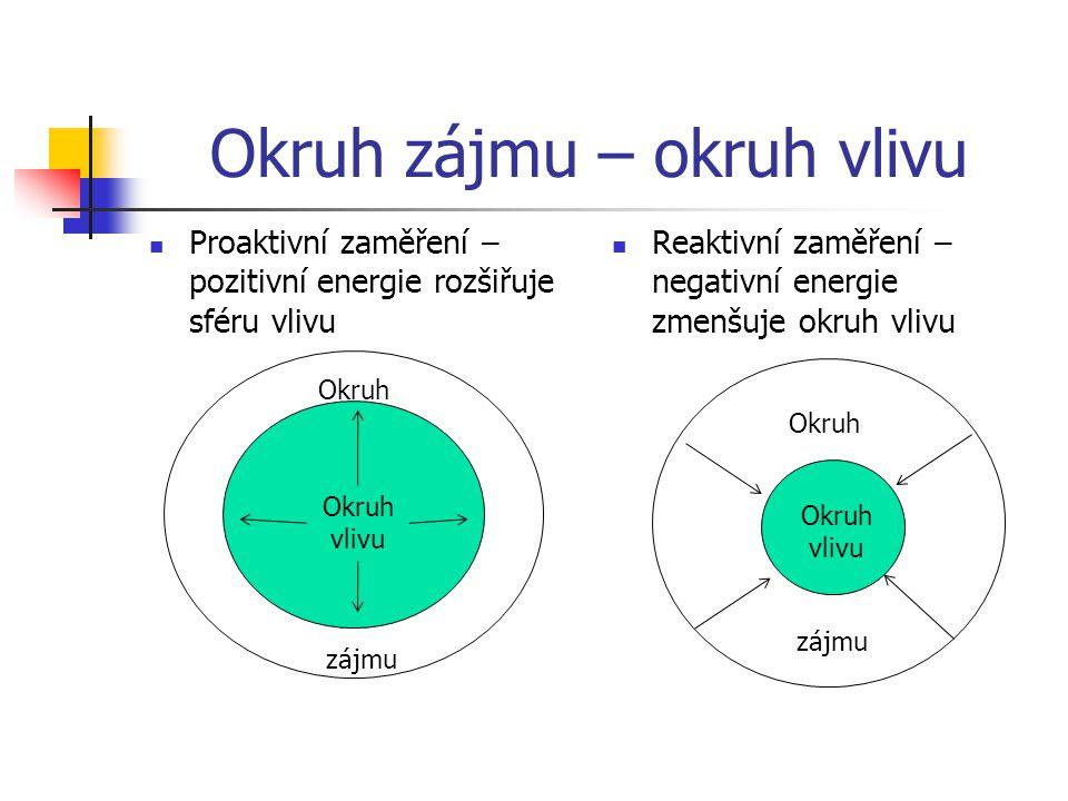 Okruh zájmu – okruh vlivu Proaktivní zaměření – pozitivní energie rozšiřuje sféru vlivu Reaktivní zaměření – negativní energie zmenšuje okruh vlivu Ok