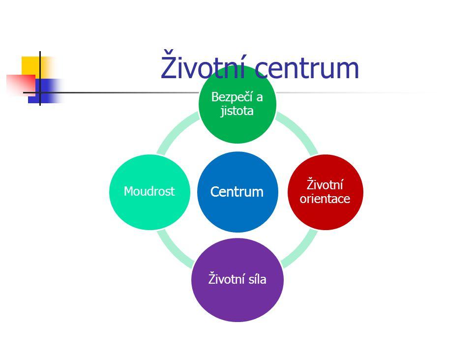 Centrum Bezpečí a jistota Životní orientace Životní síla Moudrost Životní centrum