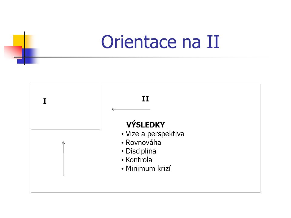 Orientace na II II VÝSLEDKY Vize a perspektiva Rovnováha Disciplína Kontrola Minimum krizí I