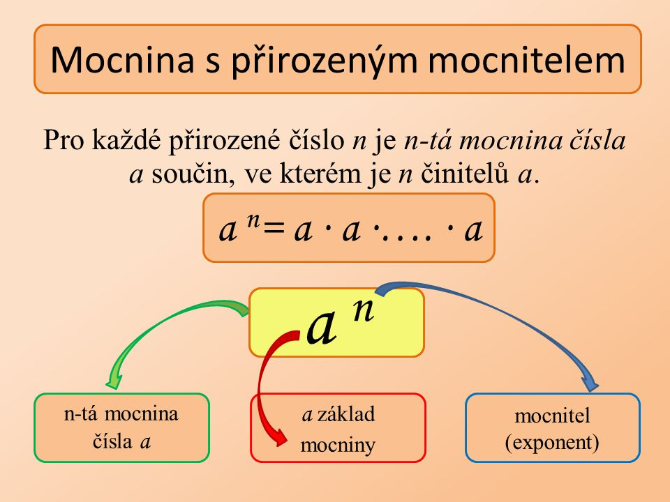 Pro každé přirozené číslo n je n-tá mocnina čísla a součin, ve kterém je n činitelů a. Mocnina s přirozeným mocnitelem a n = a ∙ a ∙…. ∙ a n-tá mocnin