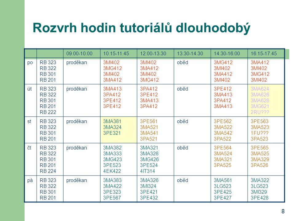 8 Rozvrh hodin tutoriálů dlouhodobý 09.00-10.0010.15-11.4512.00-13.3013.30-14.3014.30-16.0016.15-17.45 poRB 323 RB 322 RB 301 RB 201 proděkan3MI402 3M