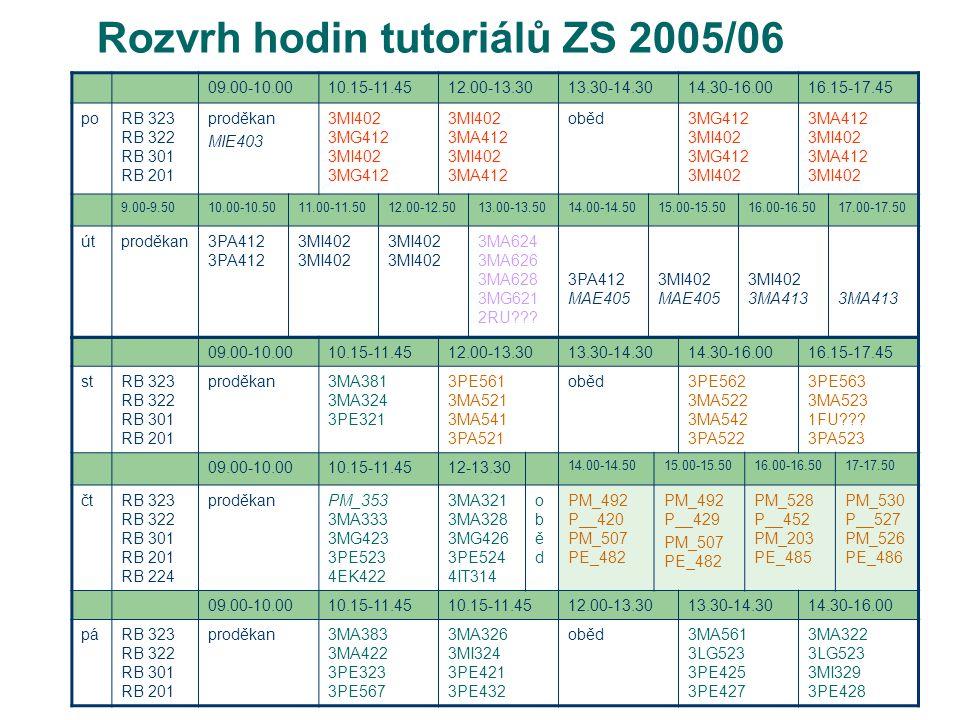 Rozvrh hodin tutoriálů ZS 2005/06 09.00-10.0010.15-11.4512.00-13.3013.30-14.3014.30-16.0016.15-17.45 poRB 323 RB 322 RB 301 RB 201 proděkan MIE403 3MI