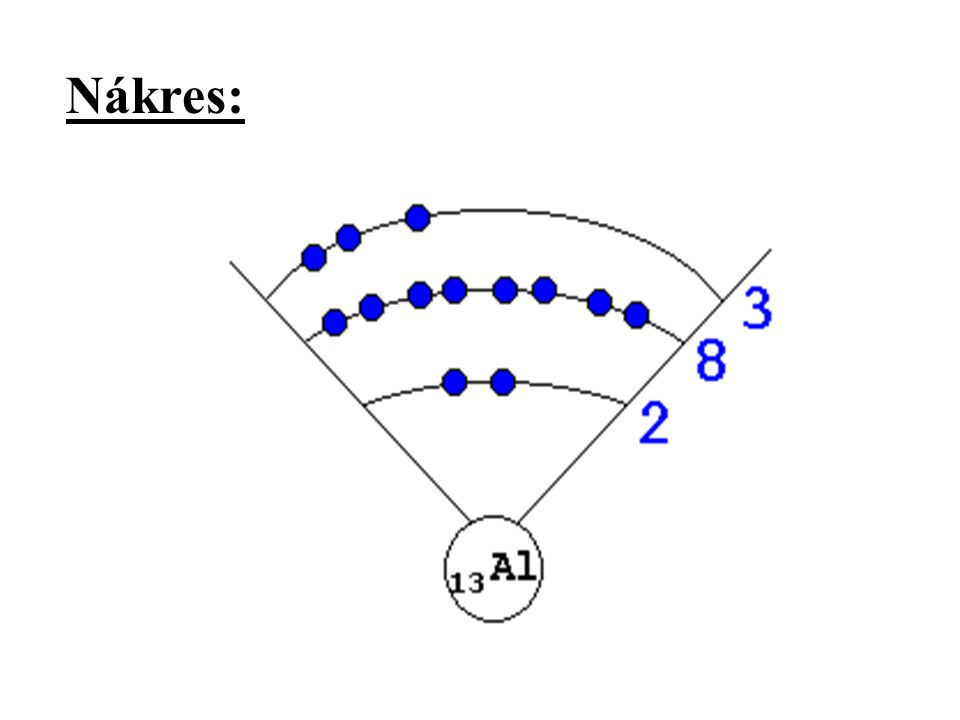 Orbital = prostor kolem jádra atomu, kde se vyskytuje elektron (část elektronové slupky) Každý orbital je charakterizován 3 kvantovými čísly: 1) hlavní kvantové číslo n, je to číslo řádku (periody) v PSP, udává energii elektronu 2) vedlejší kvantové číslo l, vyjadřuje prostorový tvar orbitalu, číslice v zápise nahrazuje písmeno (s, p d, f) s – 1 orbital, kulový tvar, obsahuje maximálně 2 elektrony p – 3 orbitaly, 6 elektronů d – 5 orbitalů, 10 elektronů 3) magnetické kvant.