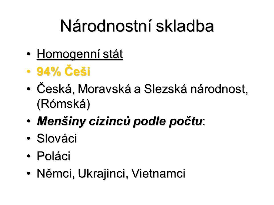 Národnostní skladba Homogenní státHomogenní stát 94% Češi94% Češi Česká, Moravská a Slezská národnost, (Rómská)Česká, Moravská a Slezská národnost, (Rómská) Menšiny cizinců podle počtu:Menšiny cizinců podle počtu: SlováciSlováci PoláciPoláci Němci, Ukrajinci, VietnamciNěmci, Ukrajinci, Vietnamci