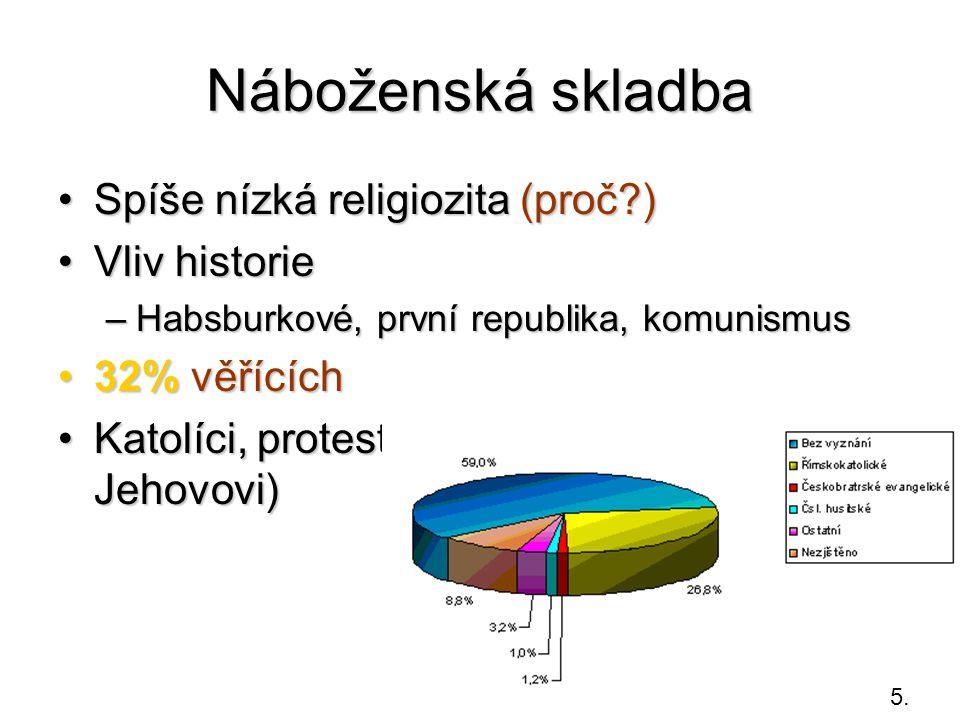 Náboženská skladba Spíše nízká religiozita (proč?)Spíše nízká religiozita (proč?) Vliv historieVliv historie –Habsburkové, první republika, komunismus 32% věřících32% věřících Katolíci, protestanti, sekty (svědci Jehovovi)Katolíci, protestanti, sekty (svědci Jehovovi) 5.