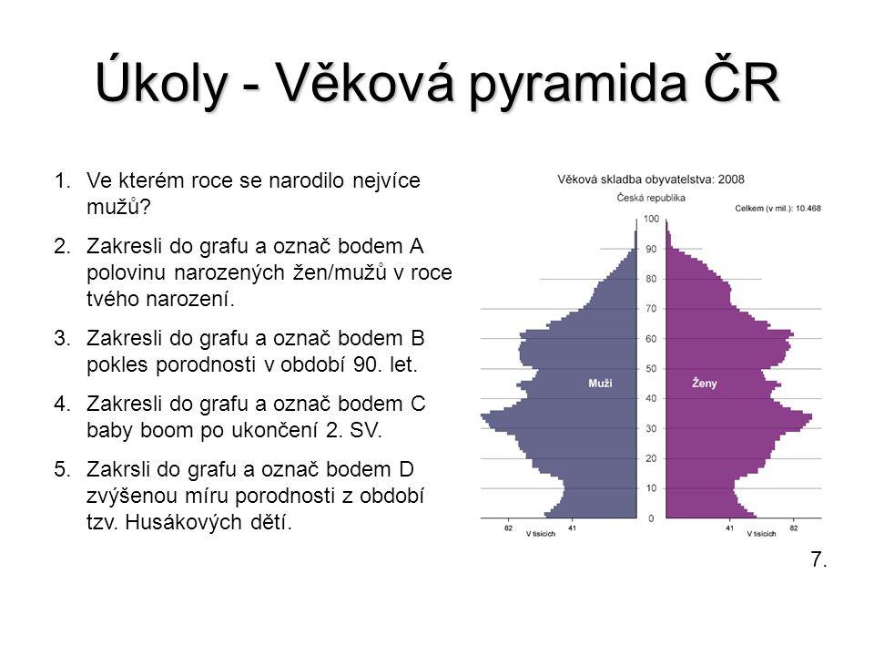 Úkoly - Věková pyramida ČR 1.Ve kterém roce se narodilo nejvíce mužů.