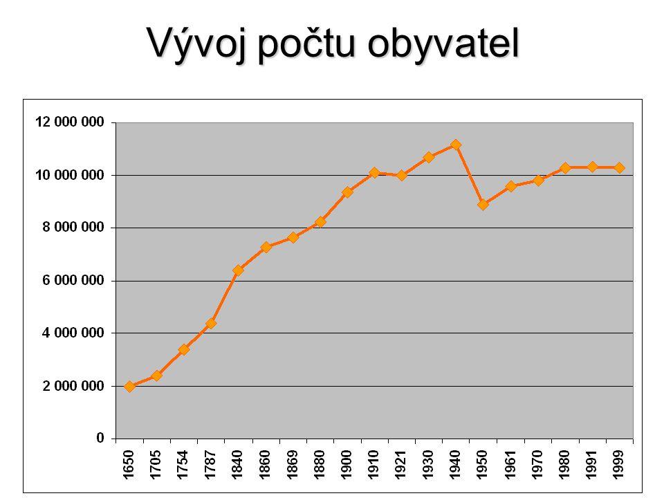 Vývoj počtu obyvatel