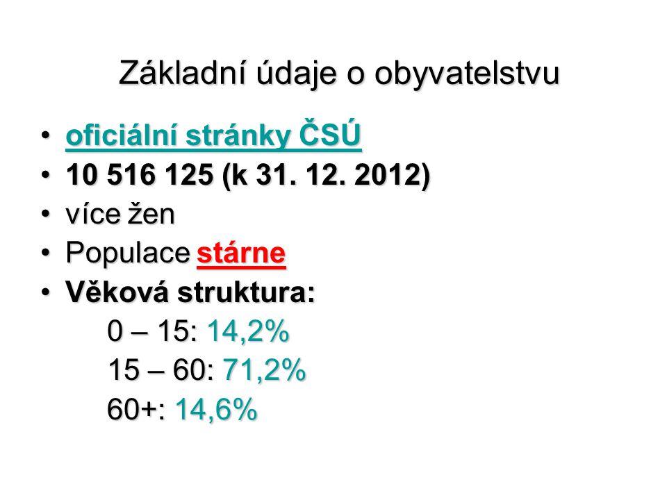 Základní údaje o obyvatelstvu oficiální stránky ČSÚoficiální stránky ČSÚoficiální stránky ČSÚoficiální stránky ČSÚ 10 516 125 (k 31.