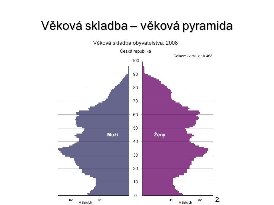 Věková skladba – věková pyramida 2.
