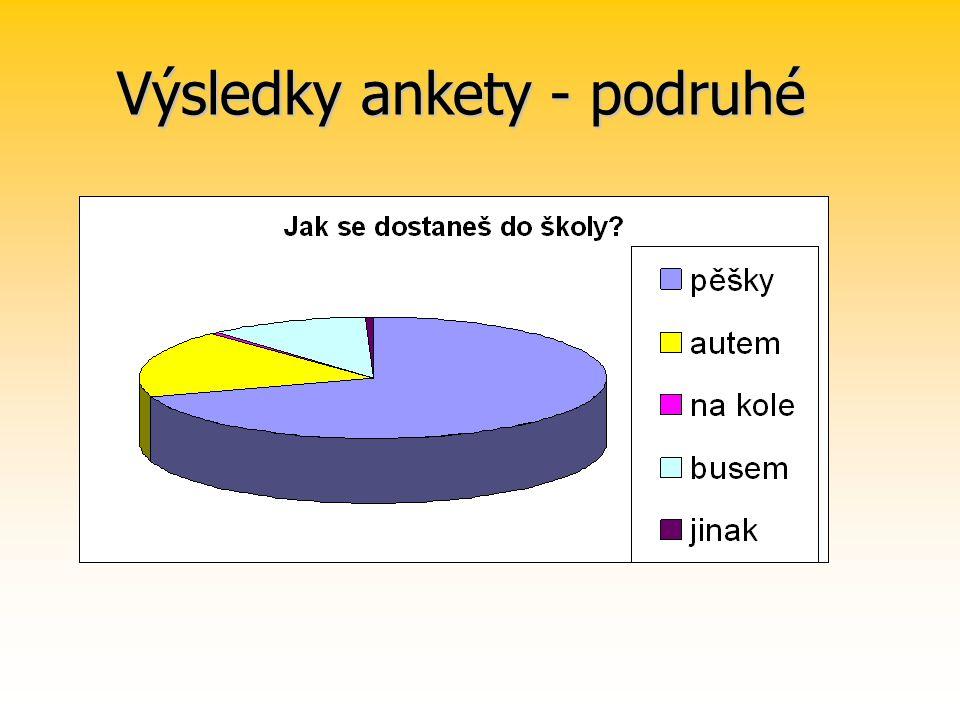 Výsledky ankety - podruhé