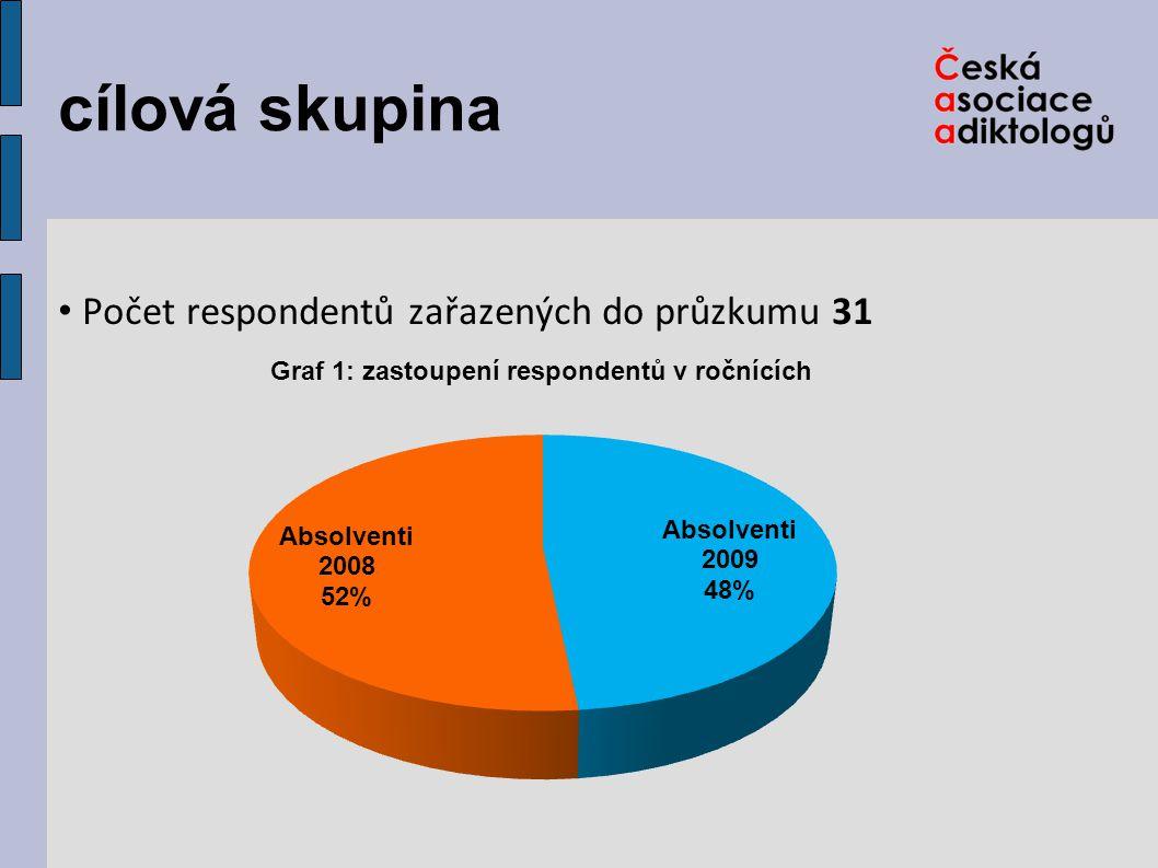 cílová skupina Počet respondentů zařazených do průzkumu 31