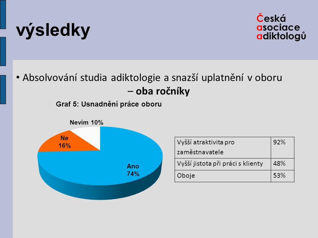 výsledky Absolvování studia adiktologie a snazší uplatnění v oboru – oba ročníky Vyšší atraktivita pro zaměstnavatele 92% Vyšší jistota při práci s klienty48% Oboje53%