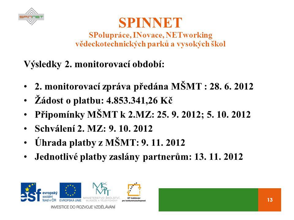 13 SPINNET SPolupráce, INovace, NETworking vědeckotechnických parků a vysokých škol Výsledky 2.