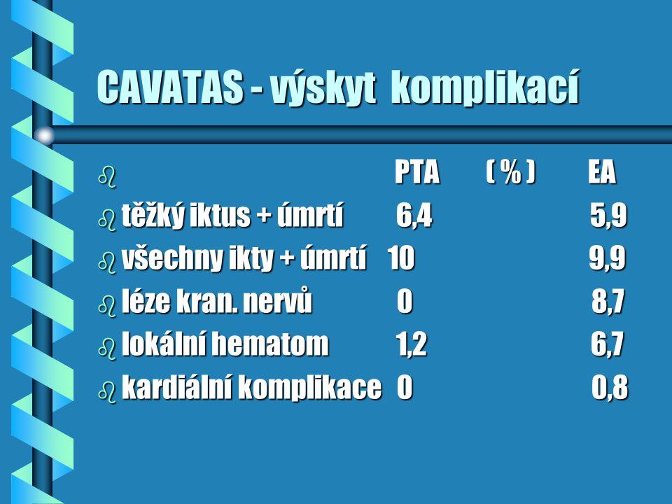 CAVATAS - výskyt komplikací b PTA ( % ) EA b těžký iktus + úmrtí 6,4 5,9 b všechny ikty + úmrtí 10 9,9 b léze kran. nervů 0 8,7 b lokální hematom 1,2