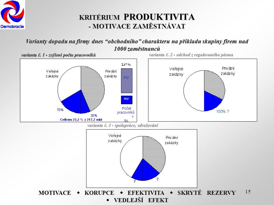 """15 KRITÉRIUM PRODUKTIVITA -MOTIVACE ZAMĚSTNÁVAT KRITÉRIUM PRODUKTIVITA - MOTIVACE ZAMĚSTNÁVAT Varianty dopadu na firmy dnes """"obchodního"""" charakteru na"""