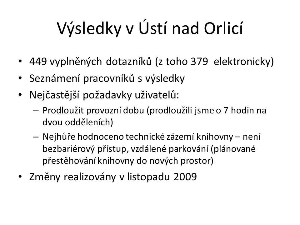 Výsledky v Ústí nad Orlicí 449 vyplněných dotazníků (z toho 379 elektronicky) Seznámení pracovníků s výsledky Nejčastější požadavky uživatelů: – Prodl