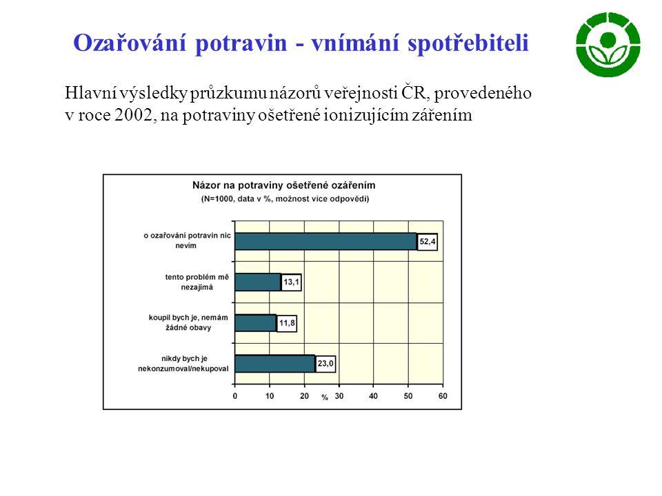 Ozařování potravin - vnímání spotřebiteli Hlavní výsledky průzkumu názorů veřejnosti ČR, provedeného v roce 2002, na potraviny ošetřené ionizujícím zářením