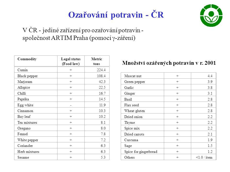 Ozařování potravin - ČR V ČR - jediné zařízení pro ozařování potravin - společnost ARTIM Praha (pomocí  -záření) CommodityLegal status (Food law) Metric tons Cumin+224.4 Black pepper+108.4 Marjoram+42.3 Allspice+22.5 Chilli+16.7 Paprika+14.5 Egg white-11.9 Cinnamon+10.3 Bay leaf+10.2 Tea mixtures+8.1 Oregano+8.0 Fennel+7.8 White pepper+7.2 Coriander+6.3 Herb mixtures+6.3 Sesame+5.3 Muscat nut+4.4 Green pepper+3.9 Garlic+3.8 Ginger+3.1 Basil+2.8 Flax seed+2.8 Wheat gluten+2.8 Dried onion+2.2 Thyme+2.2 Spice mix+2.2 Dried carrots+2.1 Curcuma+1.9 Sage+1.5 Spice for gingerbread+1.2 Others+<1.0 / item Množství ozářených potravin v r.